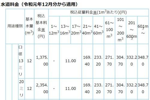 名古屋市の水道料金