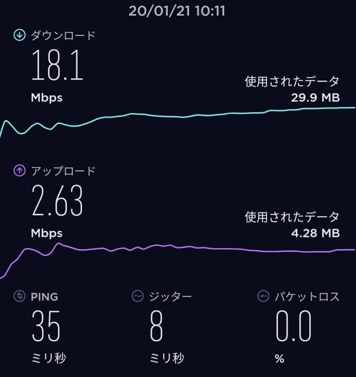 【通信速度】楽天名古屋