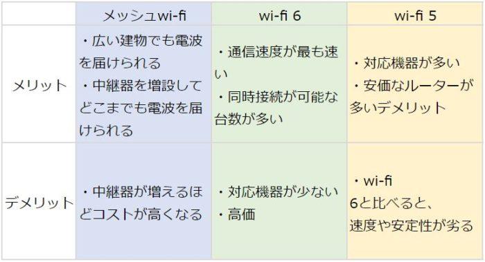 wifi比較